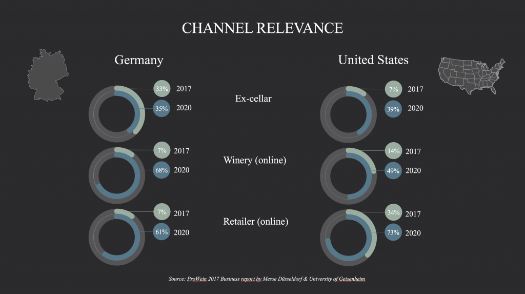 Wine Sales Channel Relevance - German vs US Wineries